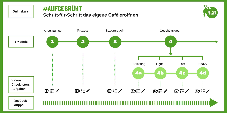 Bettina-Sturm-Respekt-Herr-Specht-aufgebrüht-cafe-eröffnen-interview-onlinekurs (5 von 5)